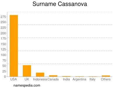 Surname Cassanova