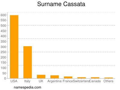 Surname Cassata