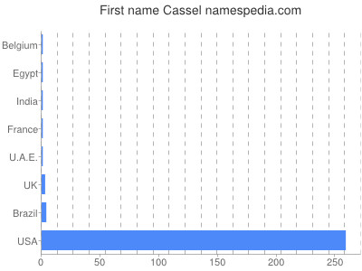 Given name Cassel