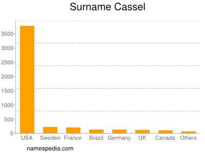 Surname Cassel