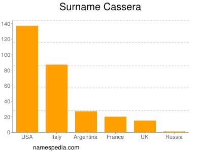 Surname Cassera