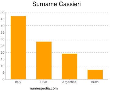 Surname Cassieri