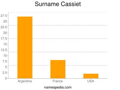 Surname Cassiet