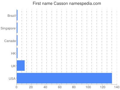 Given name Casson
