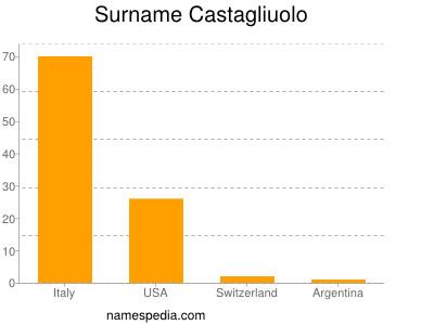 Surname Castagliuolo