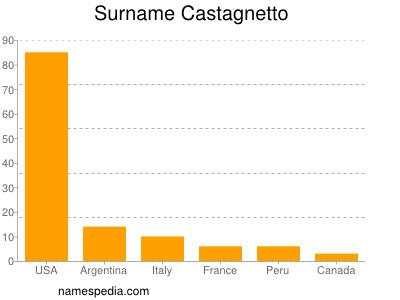 Surname Castagnetto