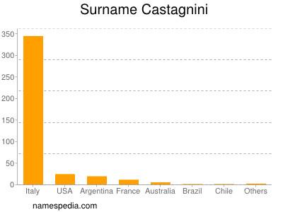 Surname Castagnini