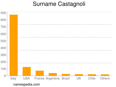 Surname Castagnoli