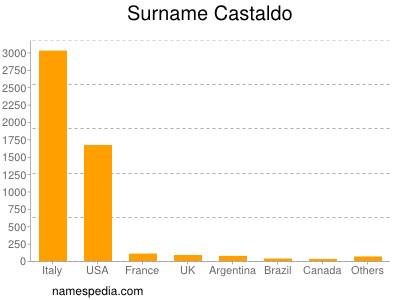 Surname Castaldo