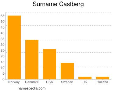 Surname Castberg