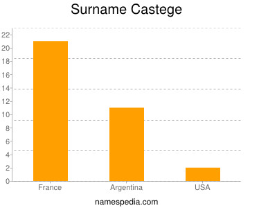 Surname Castege