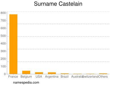 Surname Castelain