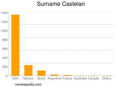 Surname Castelan