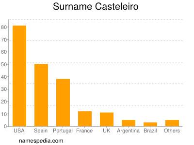 Surname Casteleiro
