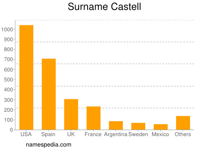 Familiennamen Castell