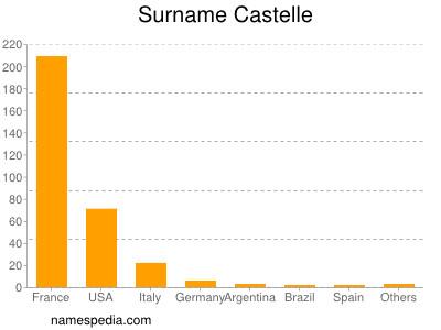 Surname Castelle
