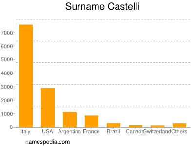 Surname Castelli