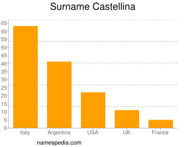 Surname Castellina