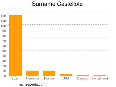 Surname Castellote
