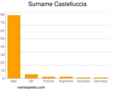 Surname Castelluccia