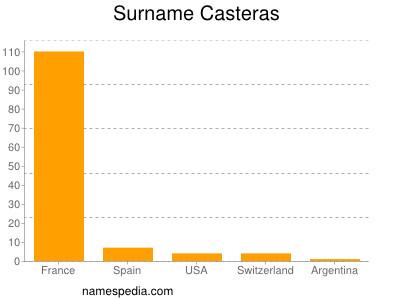 Surname Casteras