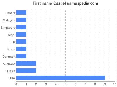 prenom Castiel