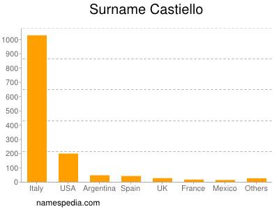 Surname Castiello