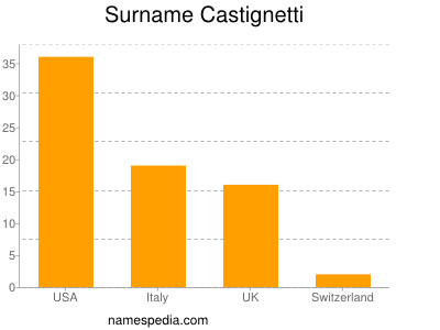 Surname Castignetti