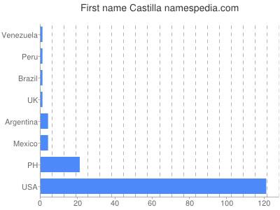 Given name Castilla
