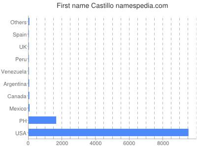 Given name Castillo