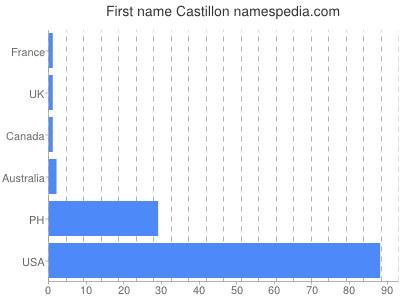 Given name Castillon