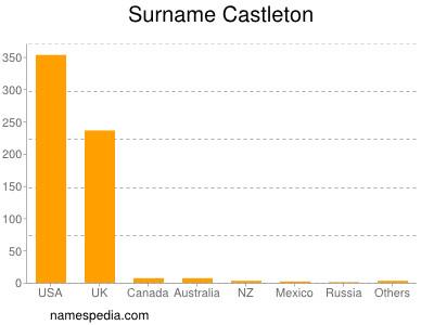 Surname Castleton