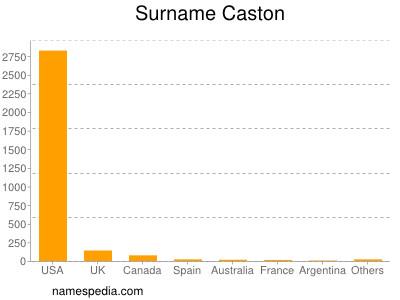 Surname Caston