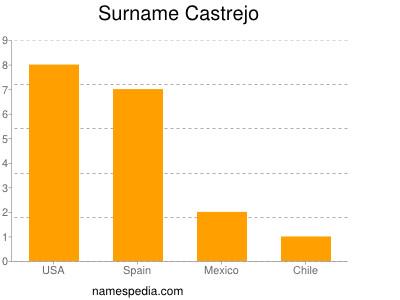 Surname Castrejo