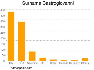 Surname Castrogiovanni