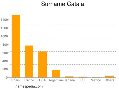 Surname Catala