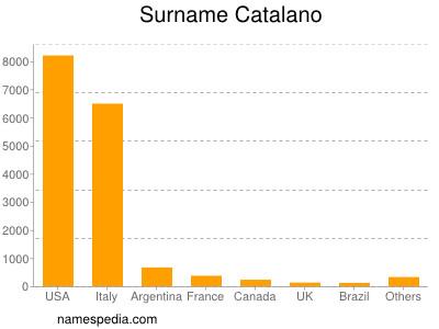 Surname Catalano