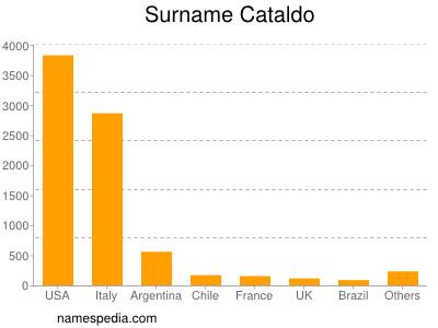 Surname Cataldo