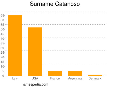 Surname Catanoso