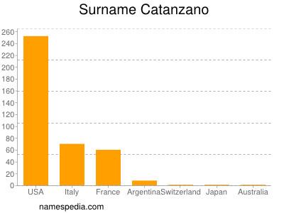 Surname Catanzano