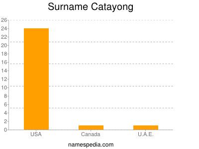 Surname Catayong