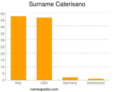 Surname Caterisano
