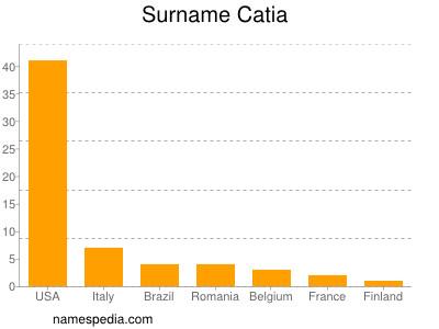 Surname Catia