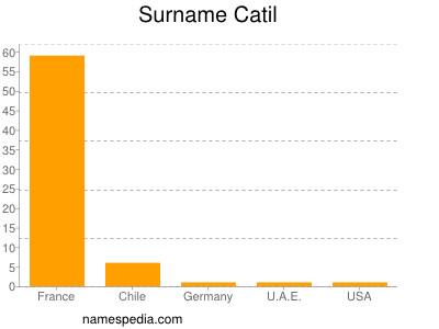 Surname Catil