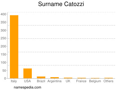 Surname Catozzi