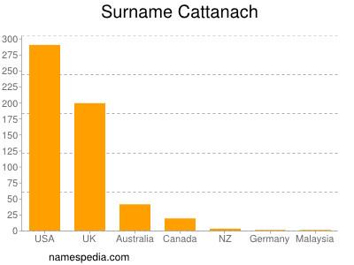 Surname Cattanach