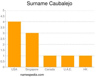 Surname Caubalejo