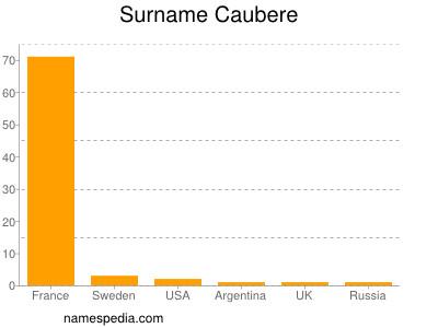 Surname Caubere