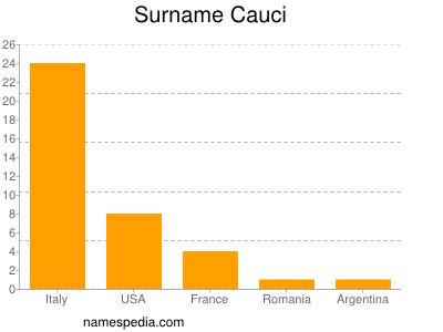 Surname Cauci