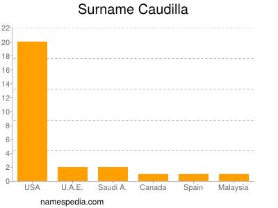Surname Caudilla